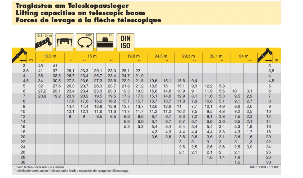 Tabela Udzwigow Ltm1045