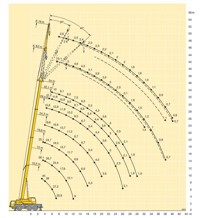 Wykres Ltm1045